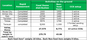 Typhoon ChildFund accomplishments_Jan 2014