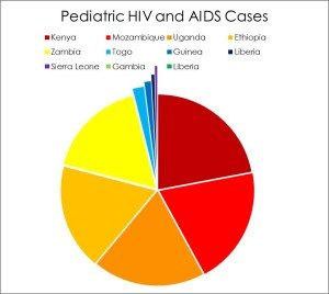 pediatric-hiv-and-aids-graphic